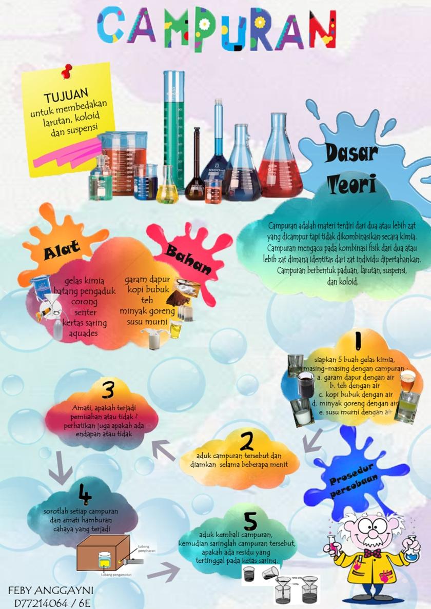 Poster Sederhana Percobaan Kimia Ayo Belajar